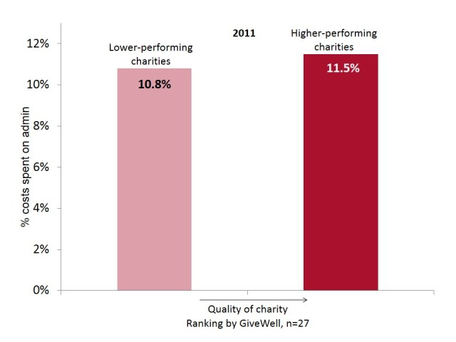 Good Charities Spend More On Administration Than Less Good Charities