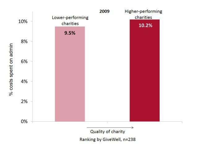 Admin costs, 2008 & 2011 -s2