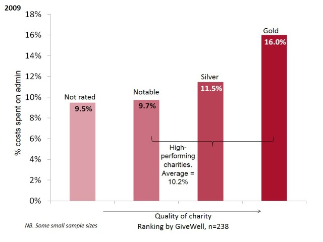 Admin costs, 2008 & 2011 - s3
